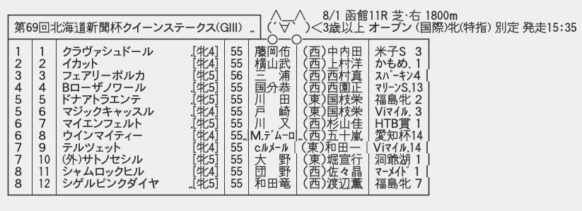 8/1(日) 第69回 北海道新聞杯クイーンステークス(GⅢ)